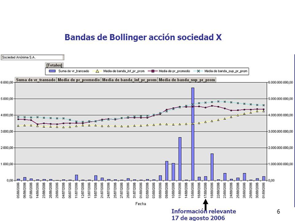 6 Información relevante 17 de agosto 2006 Bandas de Bollinger acción sociedad X