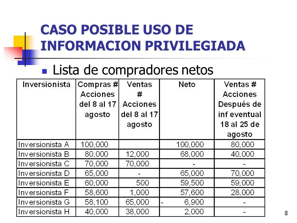 8 CASO POSIBLE USO DE INFORMACION PRIVILEGIADA Lista de compradores netos
