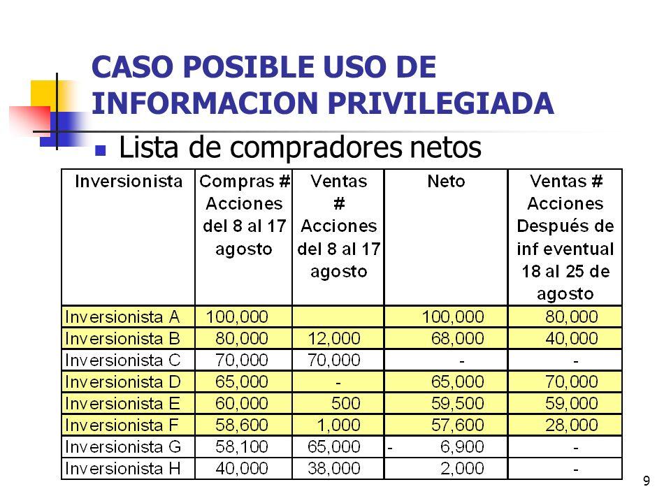 9 CASO POSIBLE USO DE INFORMACION PRIVILEGIADA Lista de compradores netos