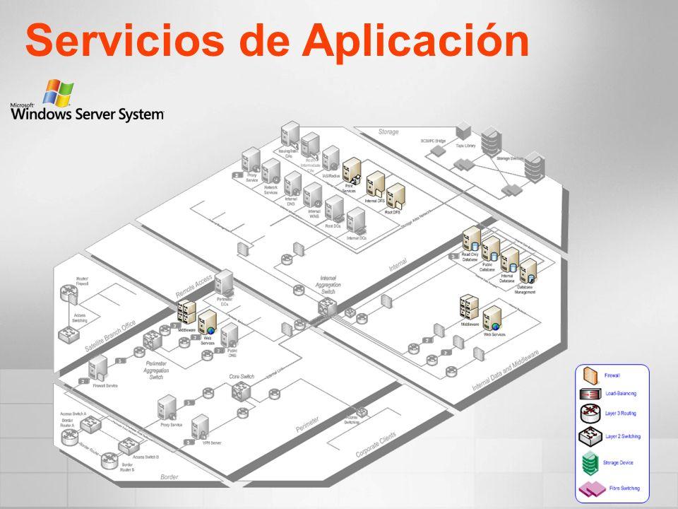 Servicios de Aplicación