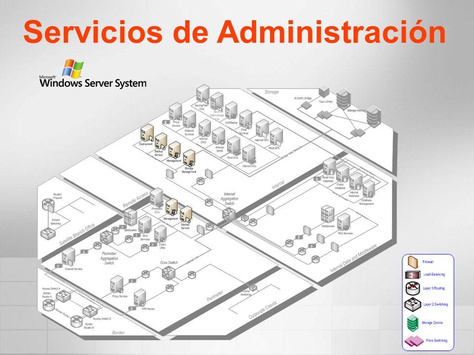 Servicios de Administración