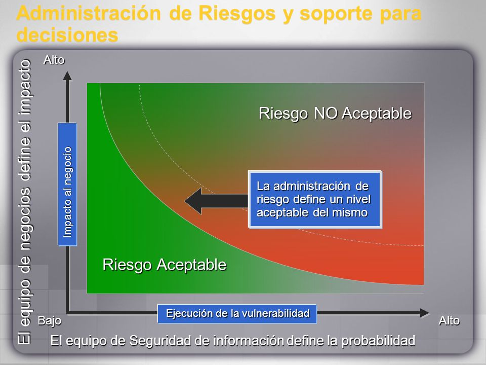 Administración de Riesgos y soporte para decisiones Riesgo NO Aceptable Riesgo Aceptable El equipo de Seguridad de información define la probabilidad