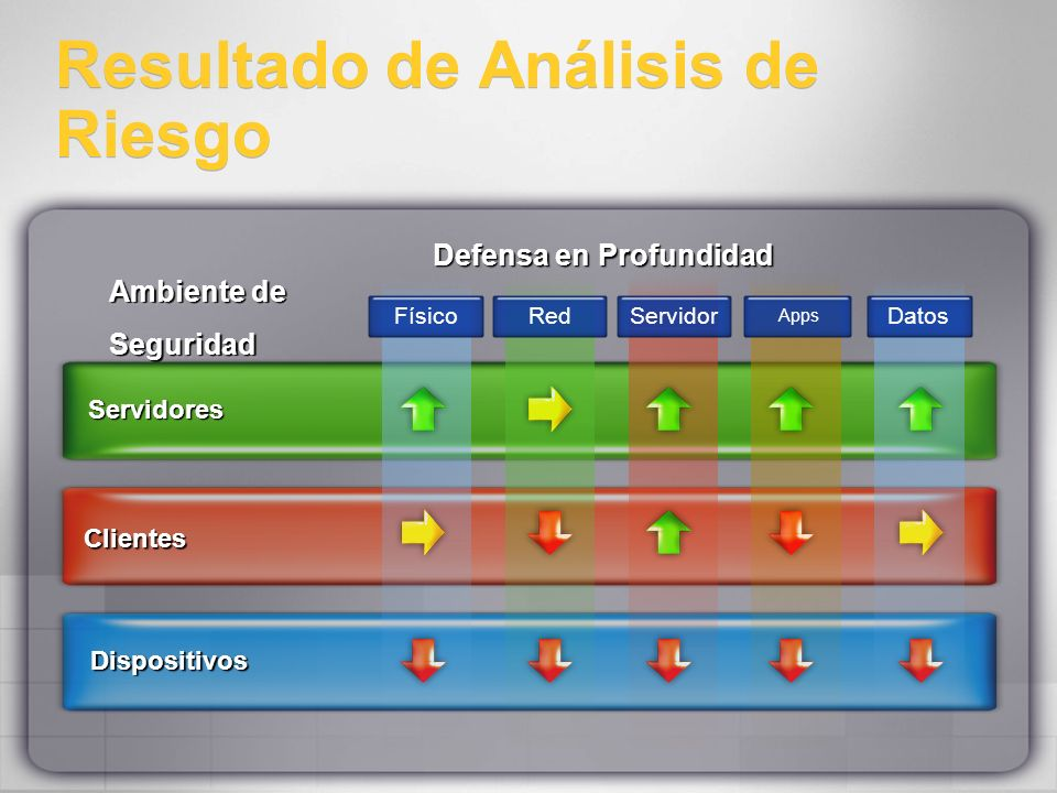 Resultado de Análisis de Riesgo Ambiente de Seguridad Seguridad Dispositivos Clientes Servidores FísicoRedServidor Apps Datos Defensa en Profundidad