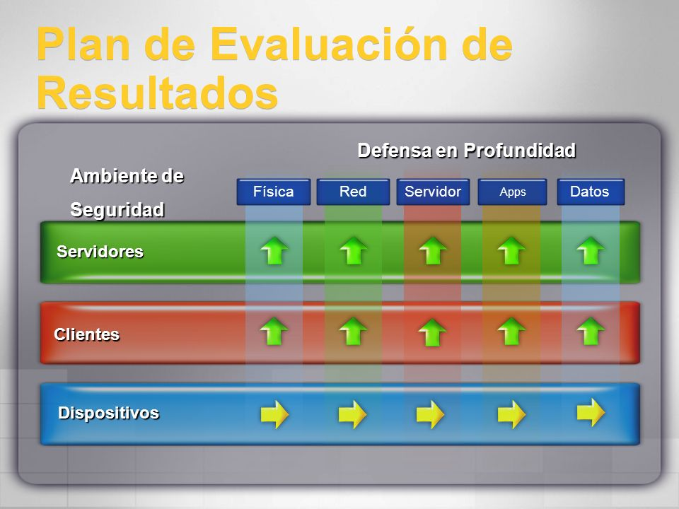 Plan de Evaluación de Resultados Ambiente de Seguridad Seguridad Dispositivos Clientes Servidores FísicaRedServidor Apps Datos Defensa en Profundidad