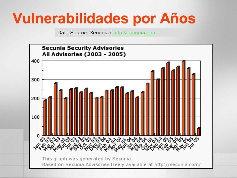 Vulnerabilidades por Años Data Source: Secunia ( http://secunia.comhttp://secunia.com