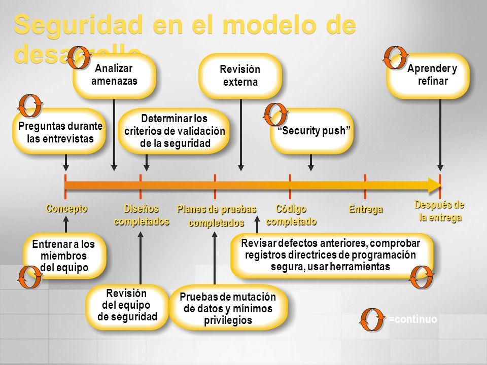 Seguridad en el modelo de desarrollo Planes de pruebas completados Diseñoscompletados Concepto Códigocompletado Entrega Después de la entrega Security