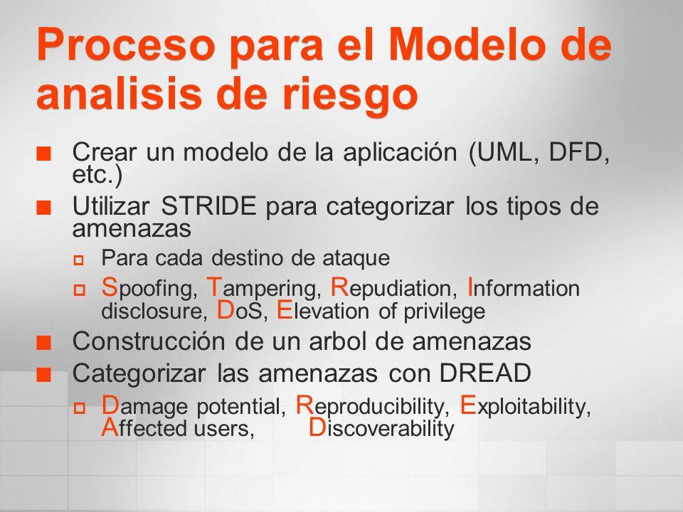 Proceso para el Modelo de analisis de riesgo Crear un modelo de la aplicación (UML, DFD, etc.) Utilizar STRIDE para categorizar los tipos de amenazas