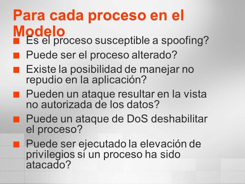 Para cada proceso en el Modelo Es el proceso susceptible a spoofing? Puede ser el proceso alterado? Existe la posibilidad de manejar no repudio en la