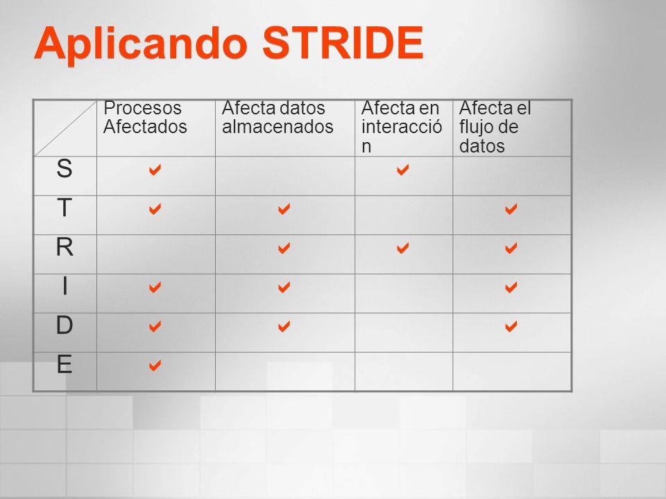 Aplicando STRIDE Procesos Afectados Afecta datos almacenados Afecta en interacció n Afecta el flujo de datos S T R I D E