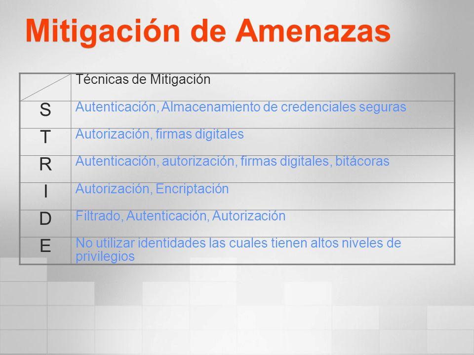 Mitigación de Amenazas Técnicas de Mitigación S Autenticación, Almacenamiento de credenciales seguras T Autorización, firmas digitales R Autenticación