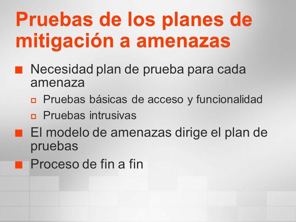 Pruebas de los planes de mitigación a amenazas Necesidad plan de prueba para cada amenaza Pruebas básicas de acceso y funcionalidad Pruebas intrusivas