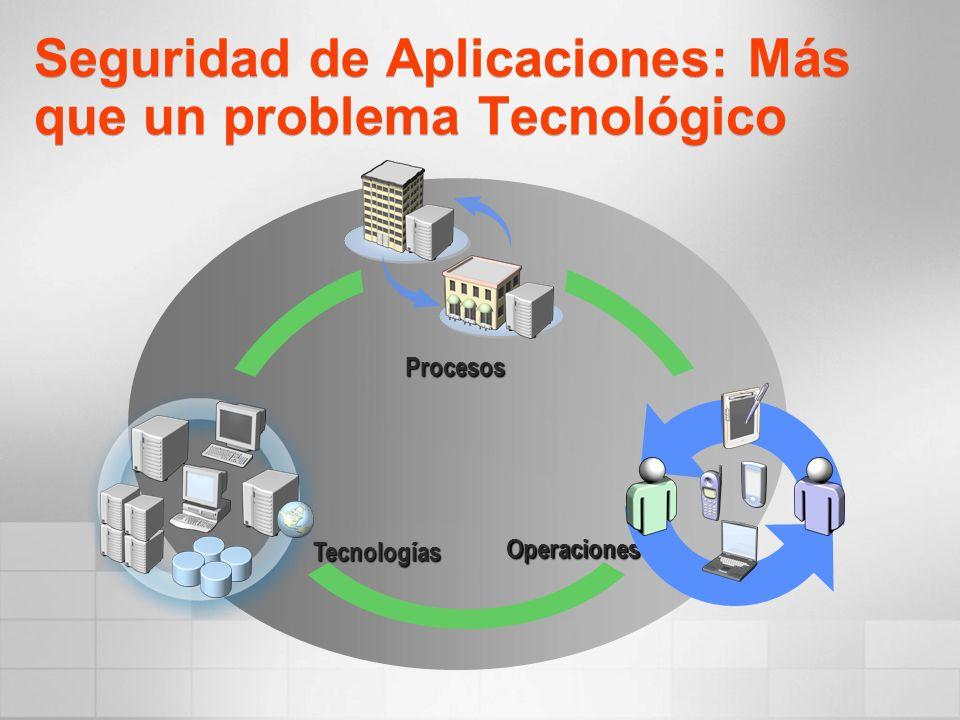 Seguridad de Aplicaciones: Más que un problema Tecnológico Procesos Operaciones Tecnologías