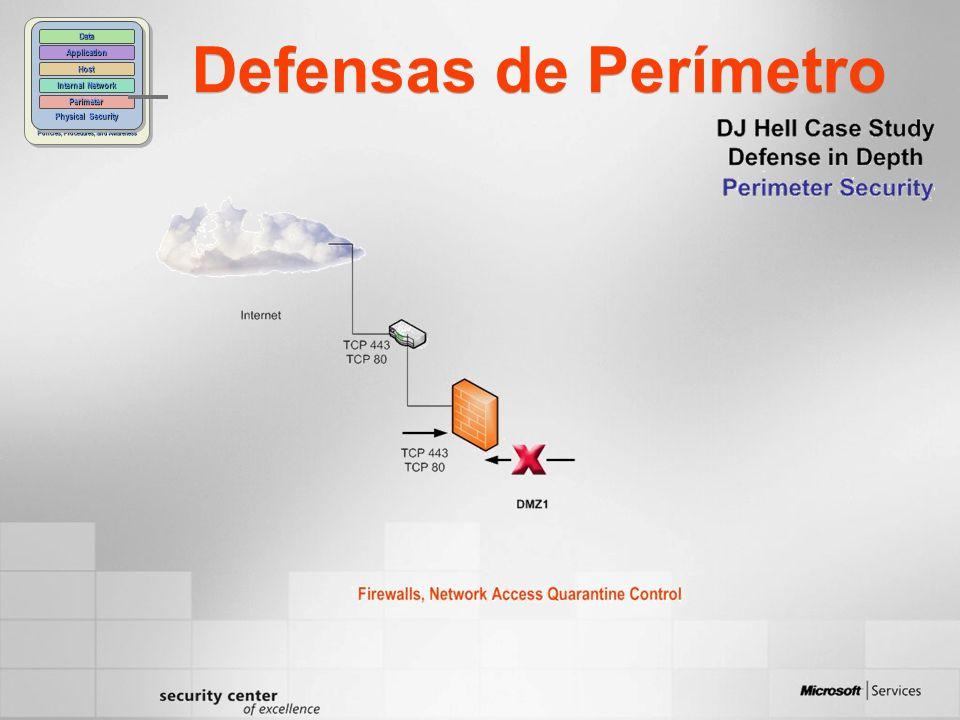 Defensas de Perímetro Policies, Procedures, and Awareness Physical Security Perimeter Internal Network Host Application Data
