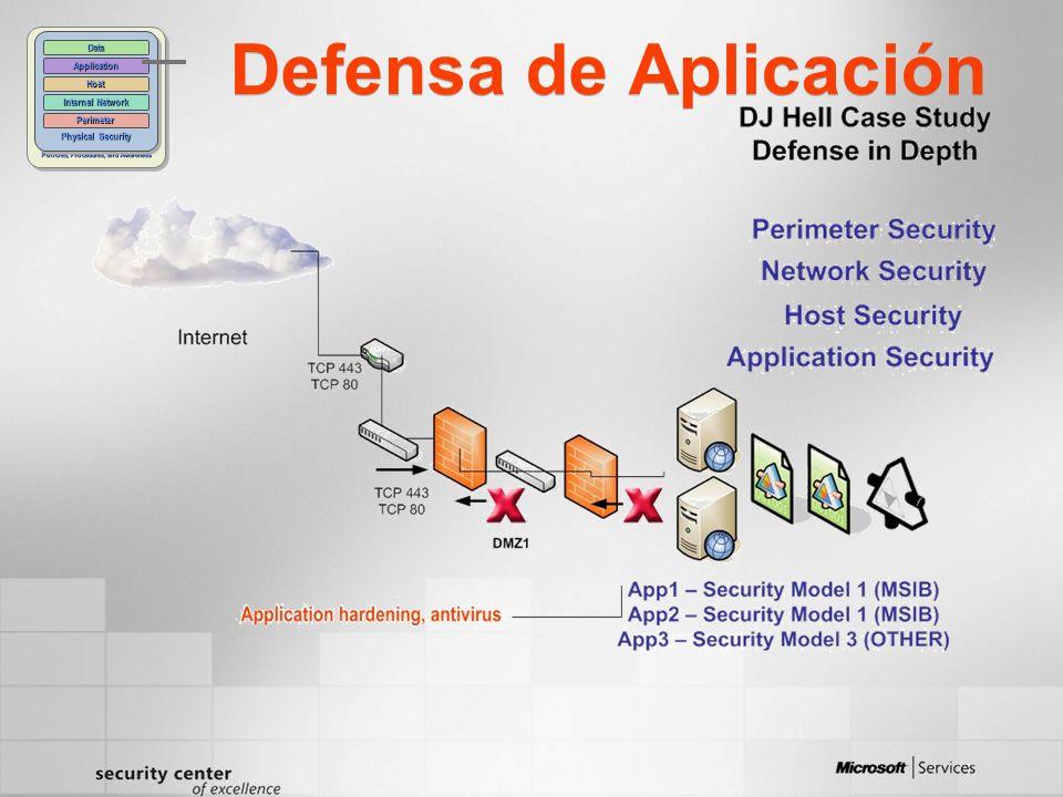Defensa de Aplicación Policies, Procedures, and Awareness Physical Security Perimeter Internal Network Host Application Data