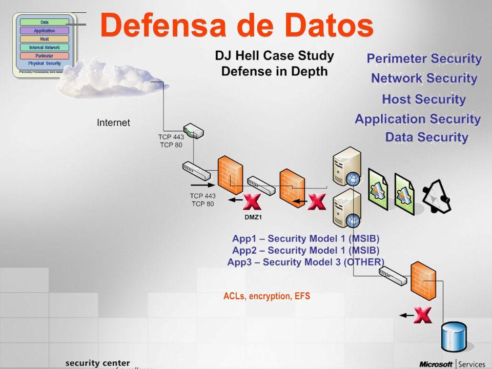 Defensa de Datos Policies, Procedures, and Awareness Physical Security Perimeter Internal Network Host Application Data