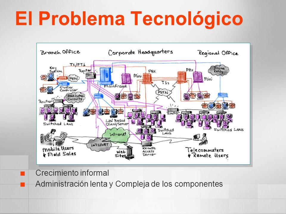 El Problema Tecnológico Crecimiento informal Administración lenta y Compleja de los componentes