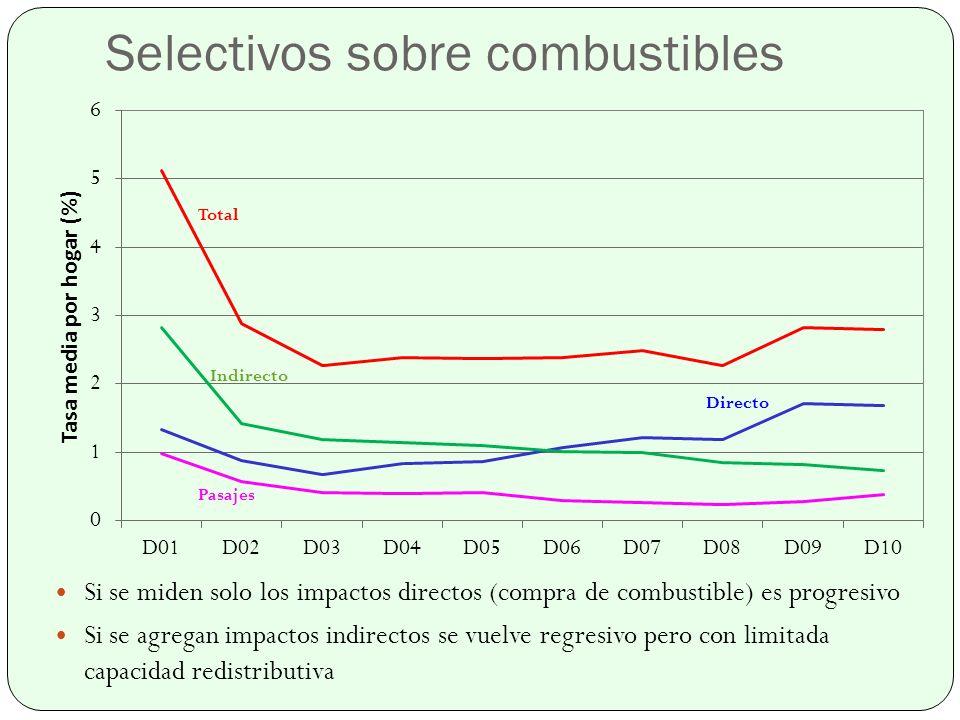 Si se miden solo los impactos directos (compra de combustible) es progresivo Si se agregan impactos indirectos se vuelve regresivo pero con limitada capacidad redistributiva Selectivos sobre combustibles