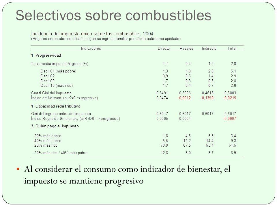 Al considerar el consumo como indicador de bienestar, el impuesto se mantiene progresivo
