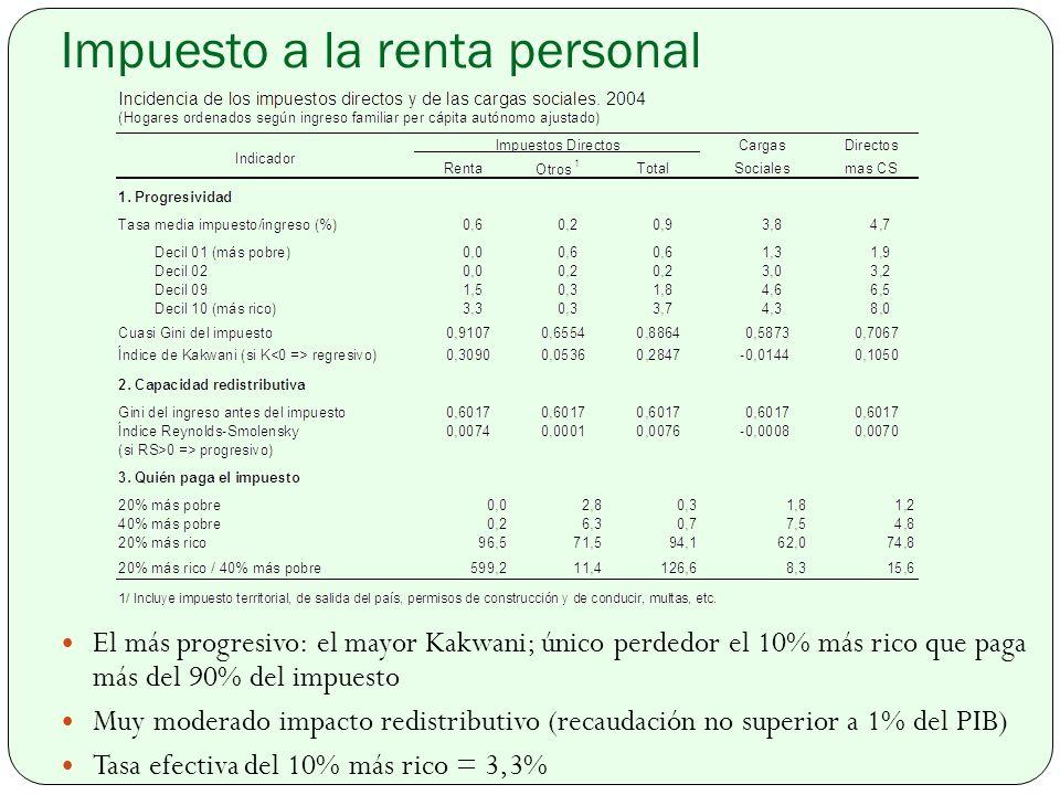 Impuesto a la renta personal El más progresivo: el mayor Kakwani; único perdedor el 10% más rico que paga más del 90% del impuesto Muy moderado impacto redistributivo (recaudación no superior a 1% del PIB) Tasa efectiva del 10% más rico = 3,3%