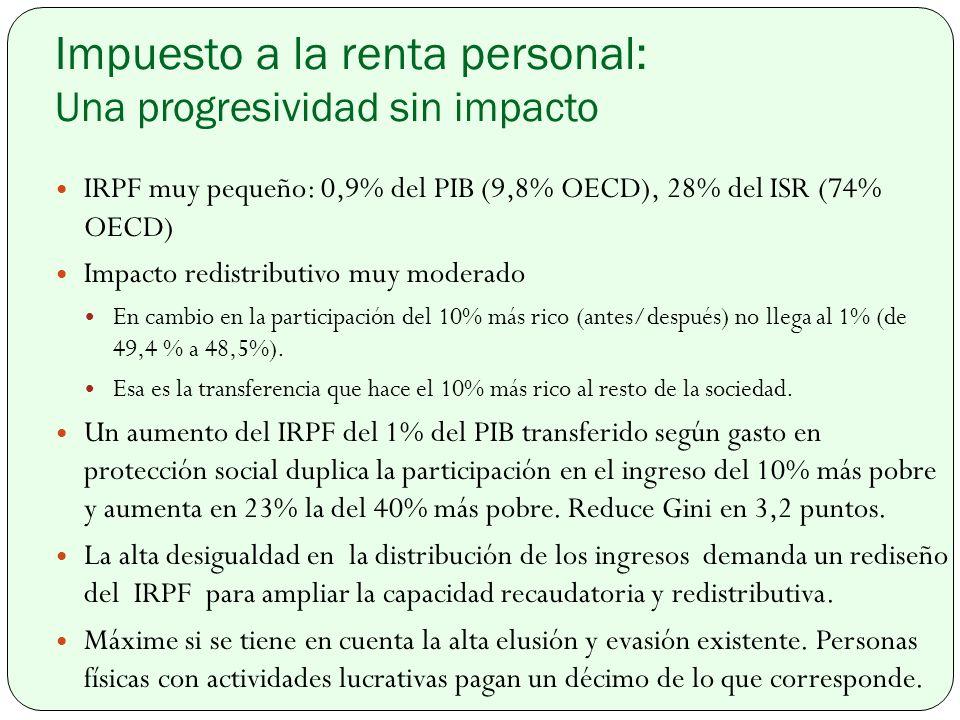 Impuesto a la renta personal: Una progresividad sin impacto IRPF muy pequeño: 0,9% del PIB (9,8% OECD), 28% del ISR (74% OECD) Impacto redistributivo muy moderado En cambio en la participación del 10% más rico (antes/después) no llega al 1% (de 49,4 % a 48,5%).