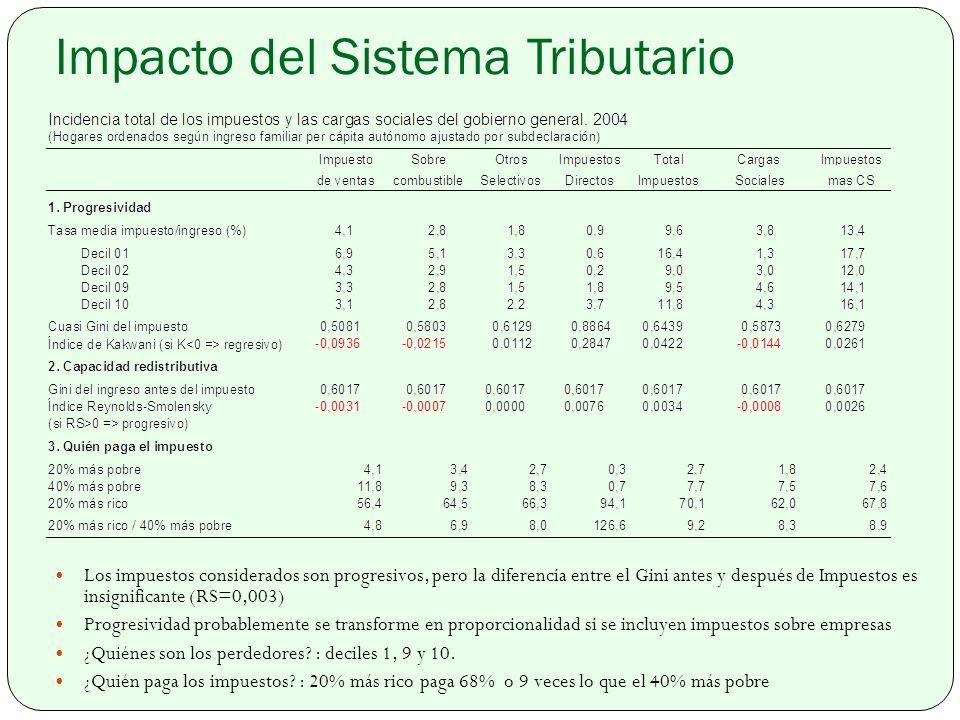 Impacto del Sistema Tributario Los impuestos considerados son progresivos, pero la diferencia entre el Gini antes y después de Impuestos es insignificante (RS=0,003) Progresividad probablemente se transforme en proporcionalidad si se incluyen impuestos sobre empresas ¿Quiénes son los perdedores.
