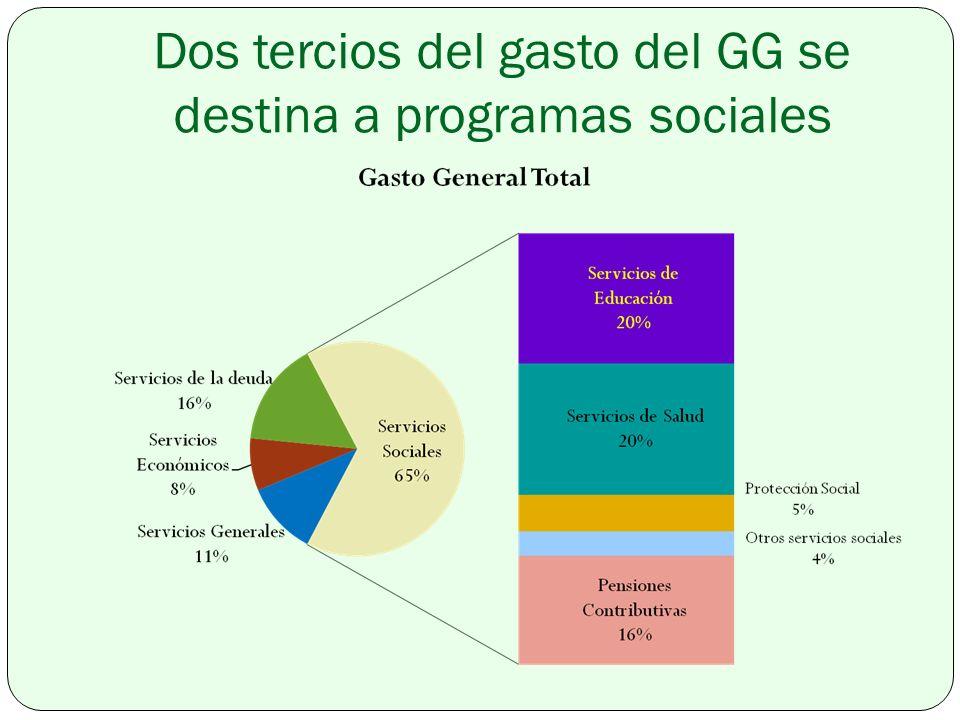 Dos tercios del gasto del GG se destina a programas sociales