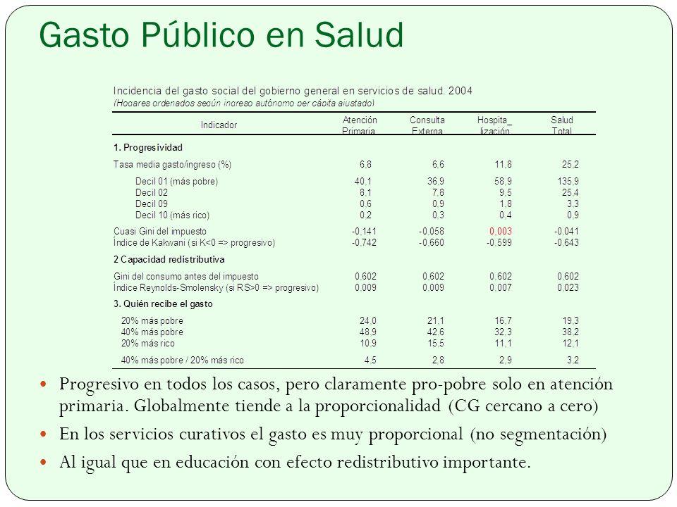 Gasto Público en Salud Progresivo en todos los casos, pero claramente pro-pobre solo en atención primaria.