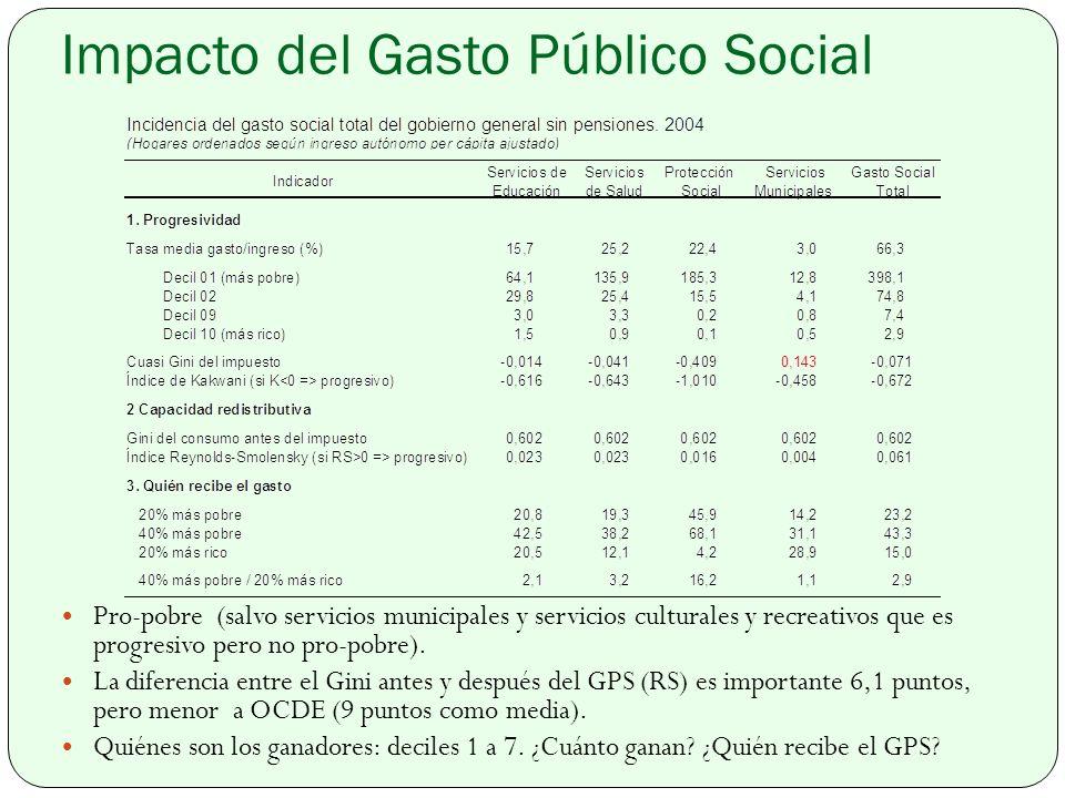 Impacto del Gasto Público Social Pro-pobre (salvo servicios municipales y servicios culturales y recreativos que es progresivo pero no pro-pobre).