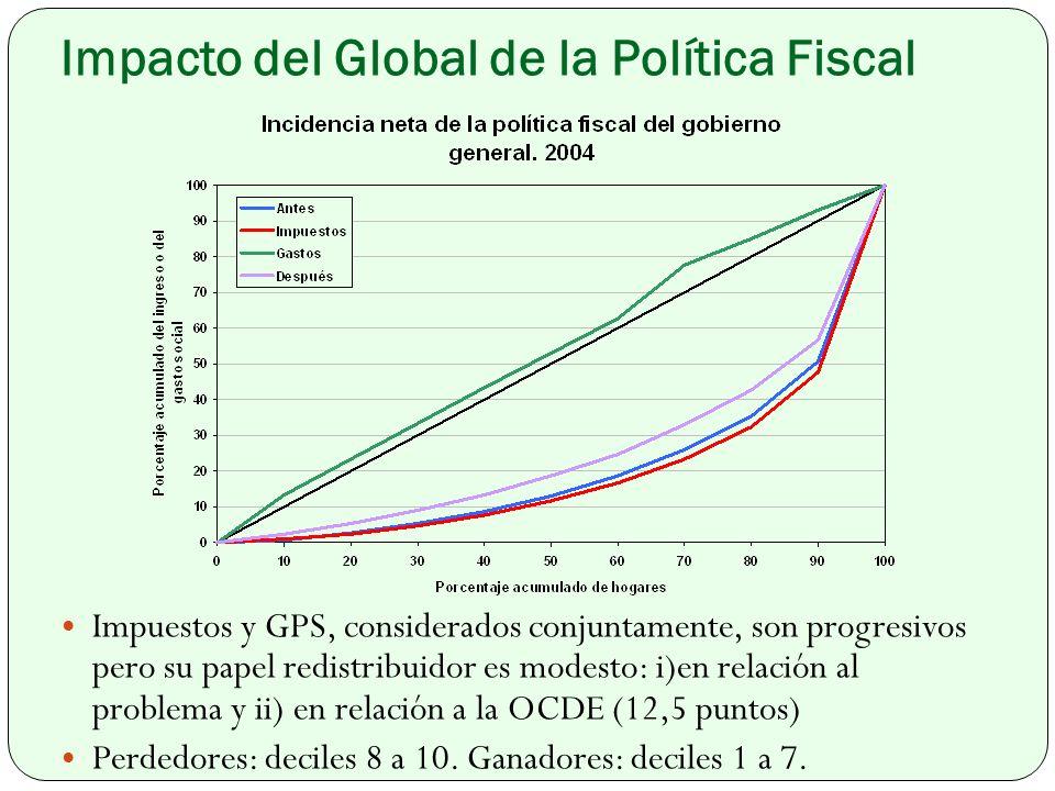 Impacto del Global de la Política Fiscal Impuestos y GPS, considerados conjuntamente, son progresivos pero su papel redistribuidor es modesto: i)en relación al problema y ii) en relación a la OCDE (12,5 puntos) Perdedores: deciles 8 a 10.