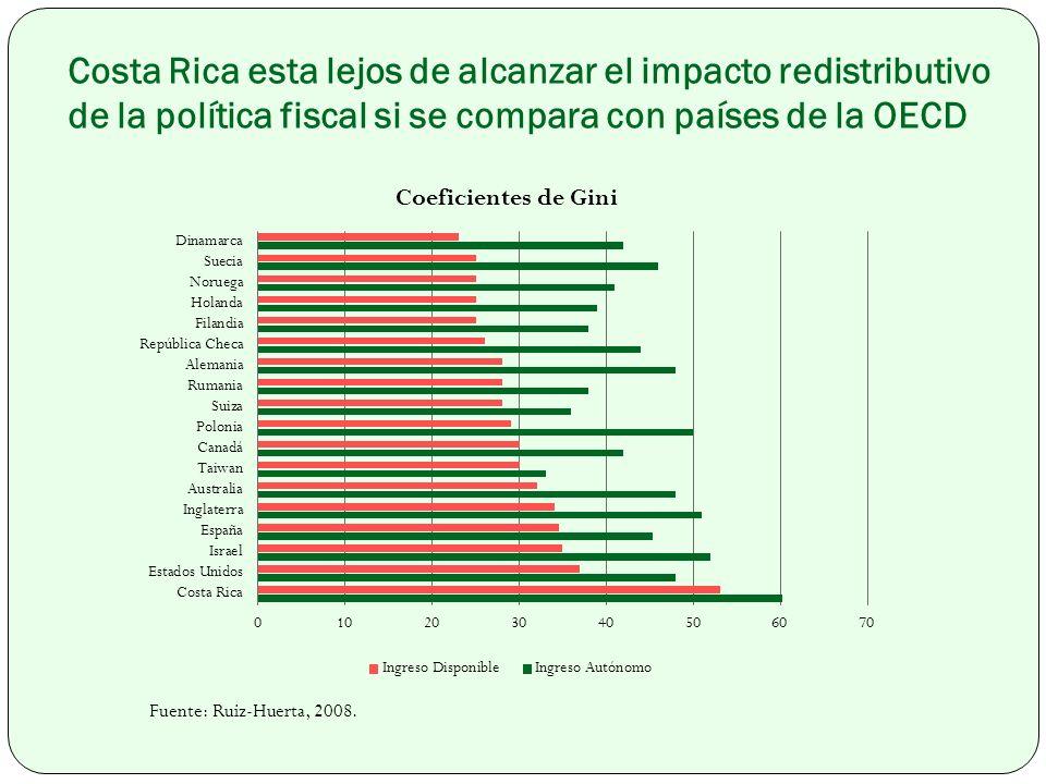 Costa Rica esta lejos de alcanzar el impacto redistributivo de la política fiscal si se compara con países de la OECD