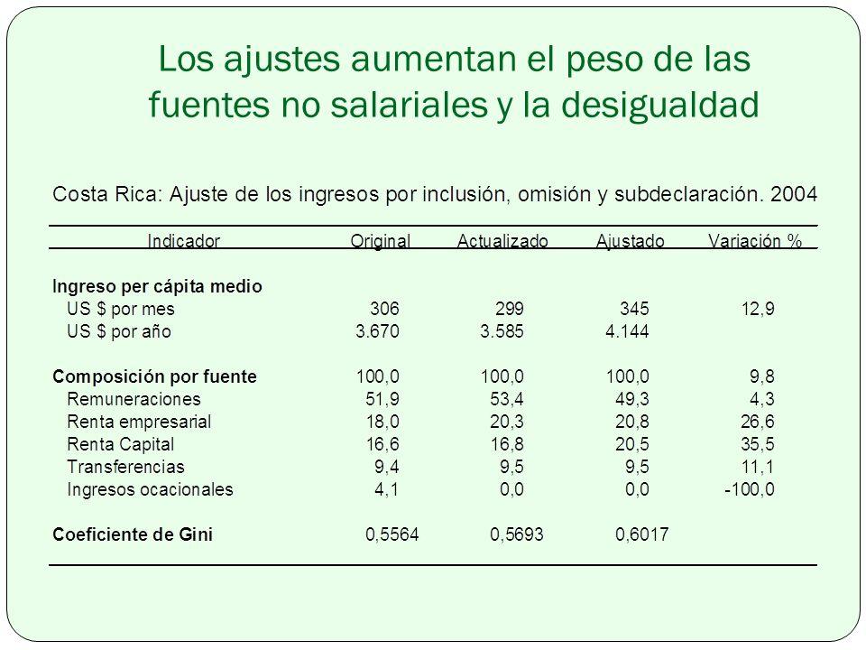 Los ajustes aumentan el peso de las fuentes no salariales y la desigualdad