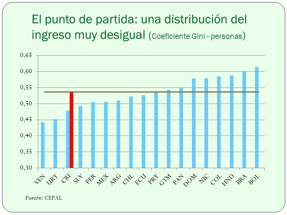 El punto de partida: una distribución del ingreso muy desigual ( Coeficiente Gini - personas )