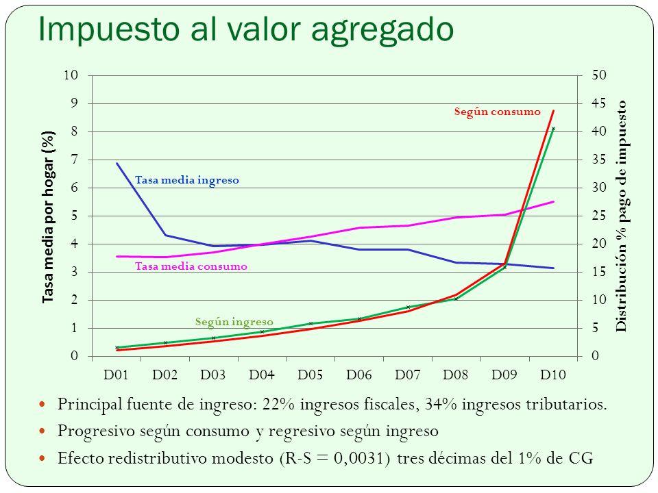 Impuesto al valor agregado Principal fuente de ingreso: 22% ingresos fiscales, 34% ingresos tributarios.