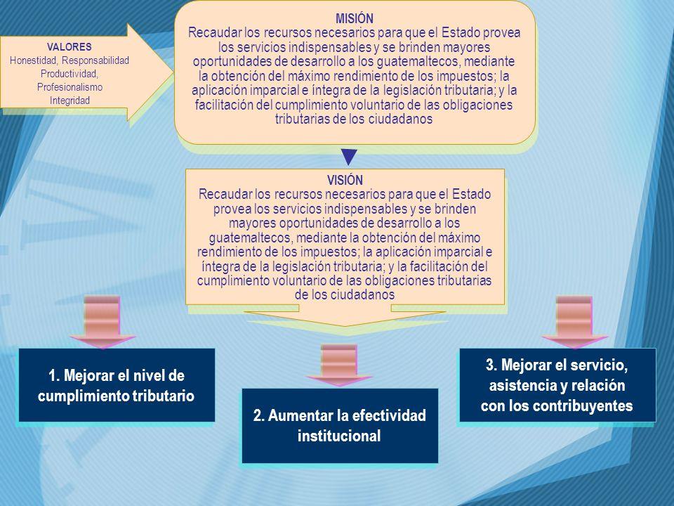 1. Mejorar el nivel de cumplimiento tributario 2. Aumentar la efectividad institucional 3. Mejorar el servicio, asistencia y relación con los contribu