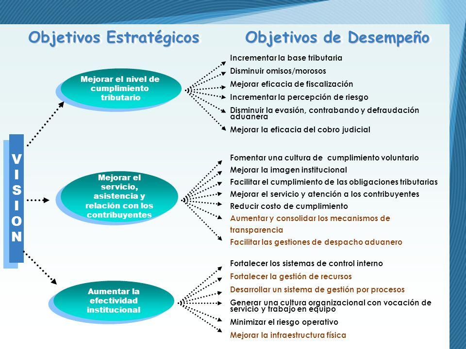VISIONVISION VISIONVISION Objetivos Estratégicos Objetivos de Desempeño Mejorar el nivel de cumplimiento tributario Mejorar el nivel de cumplimiento t