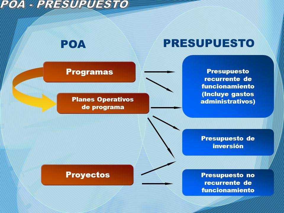 POA PRESUPUESTO Proyectos Planes Operativos de programa Programas Presupuesto recurrente de funcionamiento (Incluye gastos administrativos) Presupuest