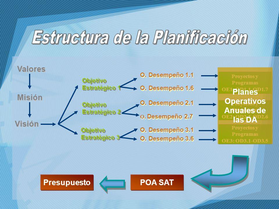 Visión Misión POA SAT Objetivo Estratégico 1 Objetivo Estratégico 1 Objetivo Estratégico 2 Objetivo Estratégico 2 Objetivo Estratégico 3 Objetivo Estr