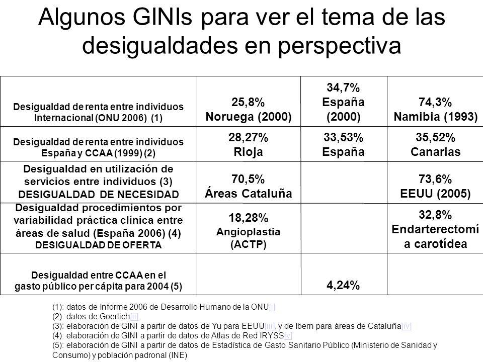 Algunos GINIs para ver el tema de las desigualdades en perspectiva Desigualdad de renta entre individuos Internacional (ONU 2006) (1) 25,8% Noruega (2