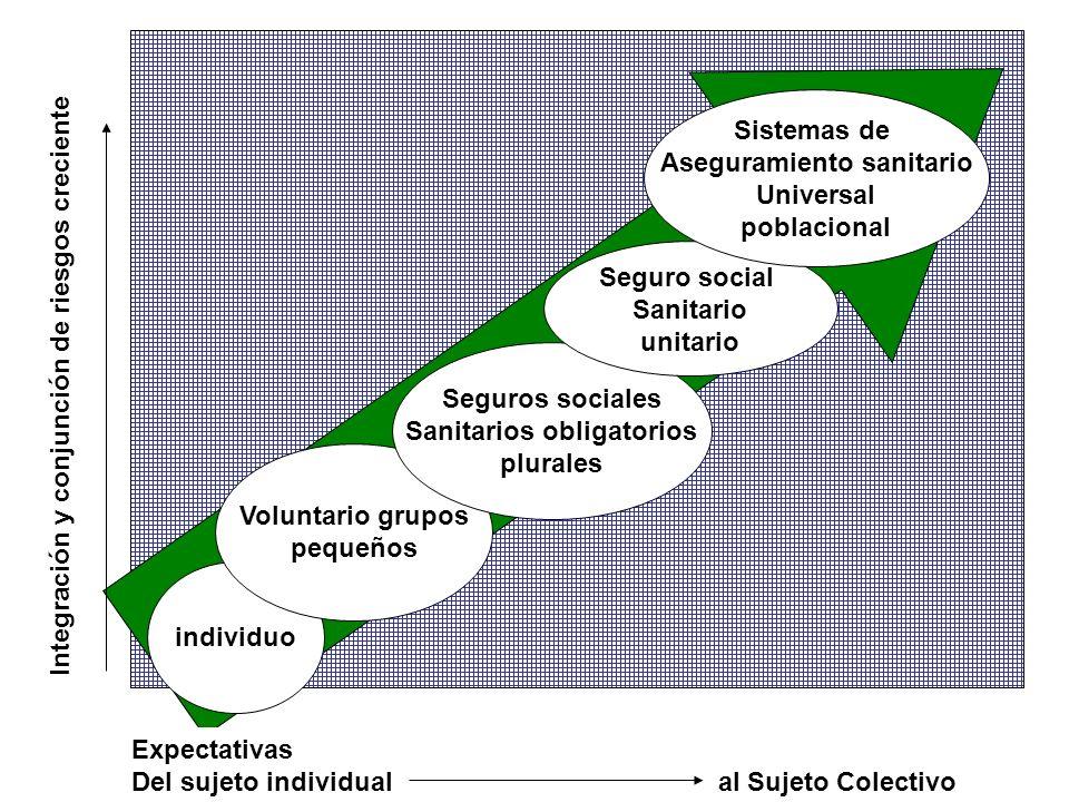 Expectativas Del sujeto individual al Sujeto Colectivo Integración y conjunción de riesgos creciente individuo Voluntario grupos pequeños Seguros soci