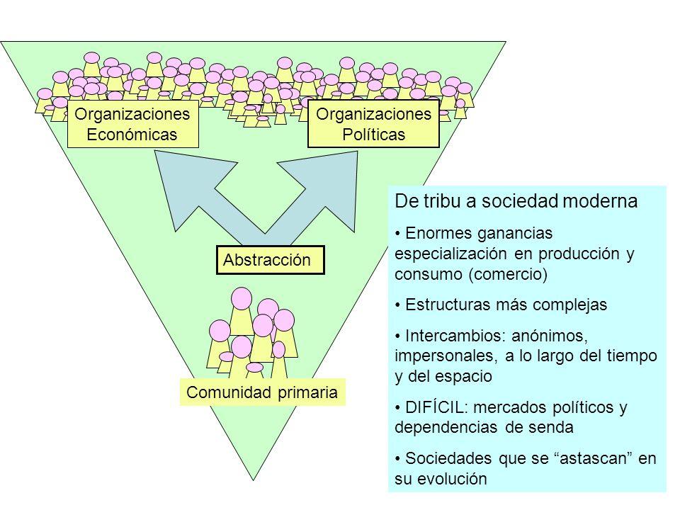 Comunidad primaria Abstracción Organizaciones Económicas Organizaciones Políticas De tribu a sociedad moderna Enormes ganancias especialización en pro