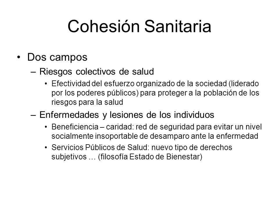 Cohesión Sanitaria Dos campos –Riesgos colectivos de salud Efectividad del esfuerzo organizado de la sociedad (liderado por los poderes públicos) para