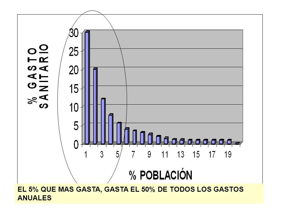EL 5% QUE MAS GASTA, GASTA EL 50% DE TODOS LOS GASTOS ANUALES