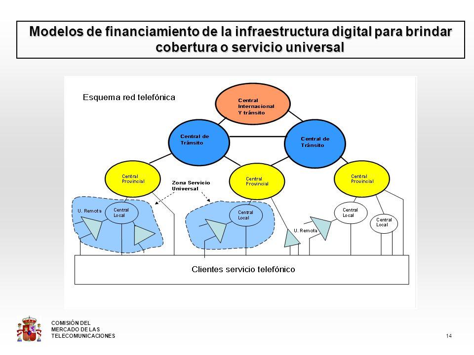 Modelos de financiamiento de la infraestructura digital para brindar cobertura o servicio universal 14 COMISIÓN DEL MERCADO DE LAS TELECOMUNICACIONES