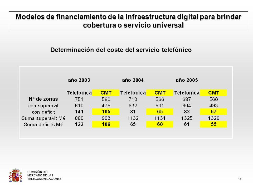 Modelos de financiamiento de la infraestructura digital para brindar cobertura o servicio universal Determinación del coste del servicio telefónico 15 COMISIÓN DEL MERCADO DE LAS TELECOMUNICACIONES