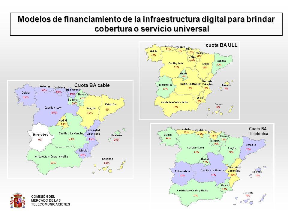 Modelos de financiamiento de la infraestructura digital para brindar cobertura o servicio universal Cuota BA cable cuota BA ULL Cuota BA Telefónica COMISIÓN DEL MERCADO DE LAS TELECOMUNICACIONES