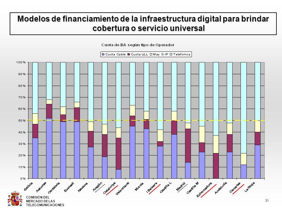 Modelos de financiamiento de la infraestructura digital para brindar cobertura o servicio universal 31 COMISIÓN DEL MERCADO DE LAS TELECOMUNICACIONES