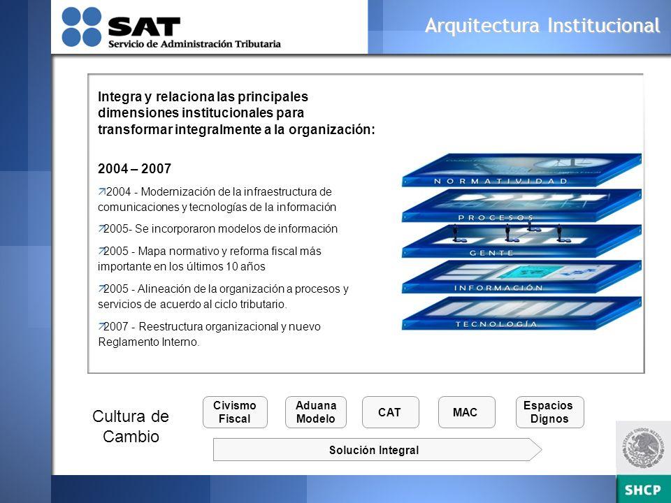 Modelo de Administración del Cambio y Proyecto de Capital Humano ¿ QUE CULTURA QUEREMOS.