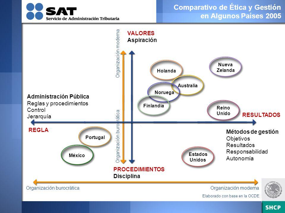Modelo Sistema de Consecuencias Cultura Meta Capital Humano / Relaciones Laborales Comportamiento Organizacional Resultados de Desempeño Conductas de Integridad Ingreso Estímulos Recom- pesas Certifica- ciones Recono- cimientos Desvincu- lación Formación y Desarrollo Plan Salarial Sanciones