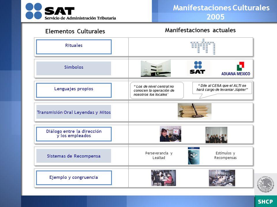 Evolución del Modelo de cultura 2005 - 2006 Comunicación Visión Sistémica Desarrollo del Talento Liderazgo Trabajo en Equipo Principios SAT Orientación al Contribuyente Estrategia de la Institución Negociación y Toma de Decisiones Muchos elementos y complejo de explicar Falta de información de por qué cambiar Difícil de comunicar