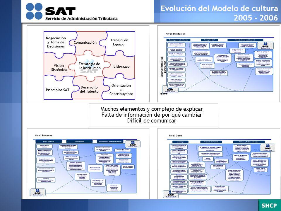 Evolución del Modelo de Integridad 2001 - 2005 Códigos de Conducta Específicos por Dirección 2005 - 2006 Código de Conducta del SAT 3 Valores Conductas por áreas críticas